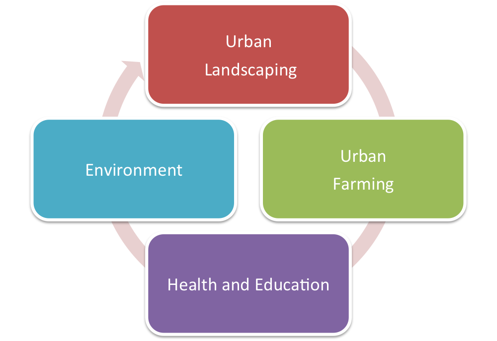 Green, in, Future,Actuating sustainability, focus areas